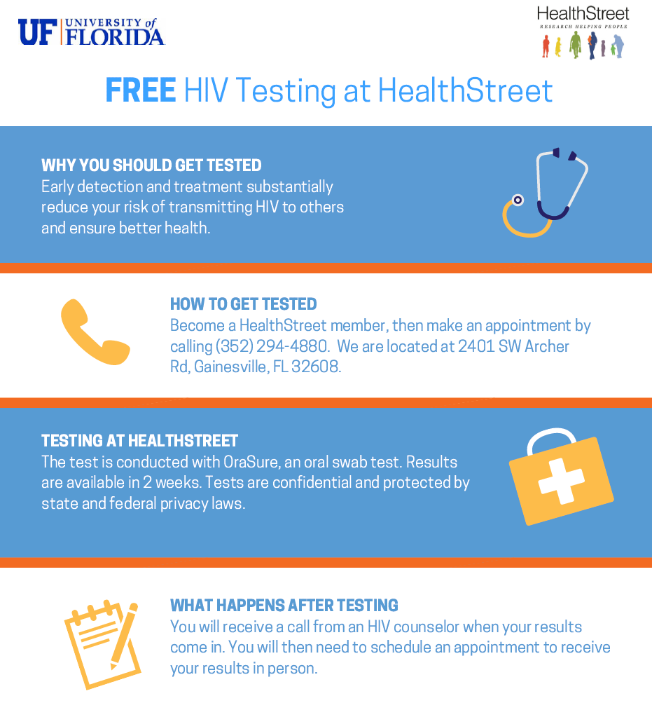 FREE HIV Testing. HOW TO GET TESTED Become a HealthStreet member, then make an appointment by calling (352) 294-4880. TESTING AT HEALTHSTREET The test is conducted with OraSure, an oral swab test. Results are available in 2 weeks. Tests are confidential and protected by state and federal privacy laws. We are located at 2401 SW Archer Rd, Gainesville, FL 32608. WHAT HAPPENS AFTER TESTING You will receive a call from an HIV counselor when your results come in. You will then need to schedule an appointment to receive your results in person. TO LEARN MORE ABOUT HIV TESTING, VISIT http://www.cdc.gov/hiv/testing/index.html